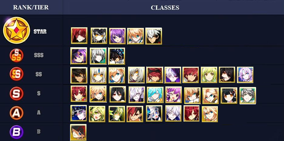 Elsword Tier List 2020.39 Unfolded Tier List Chart Note De Lecture De Business